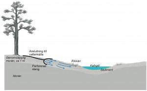 Skiss över hur vatten tillförts marken vid pilotförsöket.